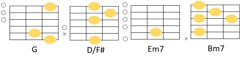 G-D/F#-Am7-Bm7のコードフォーム