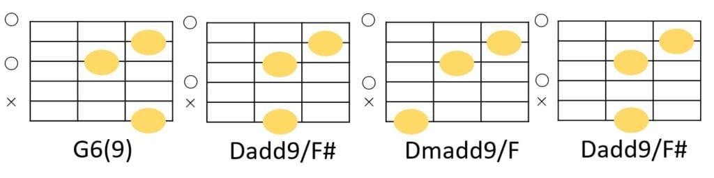 G6(9)-Dadd9/F#-Dmadd9/F-Dadd9/F#のコードフォーム