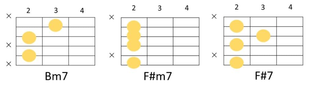 Bm、F#m、F#7の省略コードフォーム