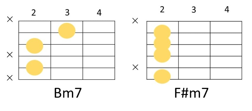 Bm7とF#m7の簡単コードフォーム