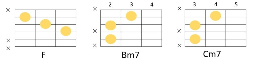 F、Bm7、Cm7の省略コードフォーム