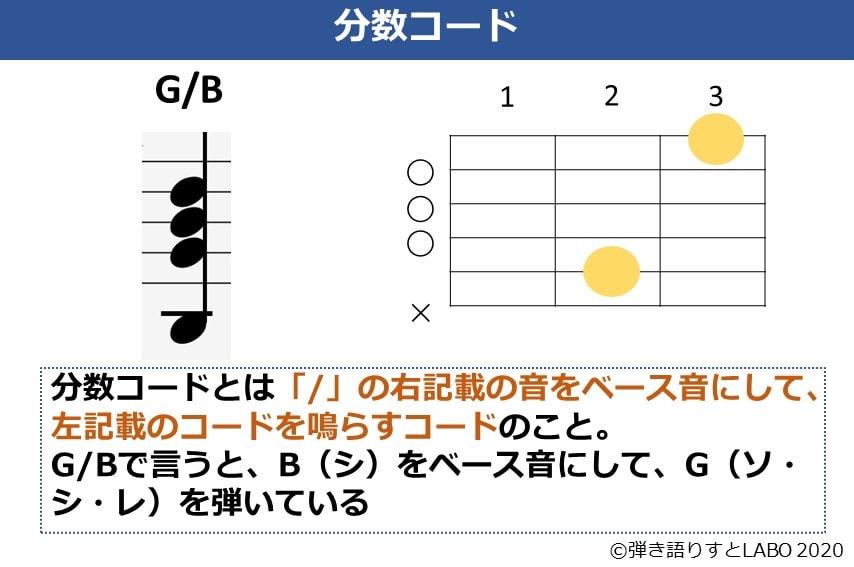 分数コードの解説。G/Bの構成音とコードフォームを例に構成を説明している