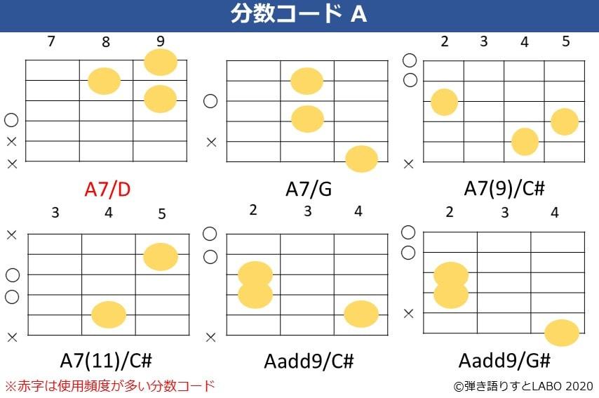 Aの分数コード2。A7/D,A7/G,A7(9)/C#,A7(11)/C#,Aadd9/C#,Aadd9/G#のコードフォーム