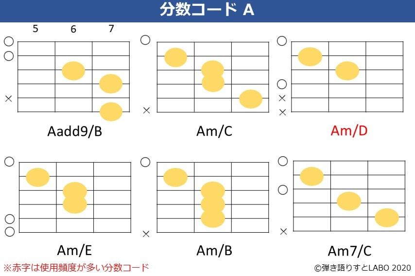 Aの分数コード3。Aadd9/B,Am/C,Am/D,Am/E,Am/B,Am7/Cのコードフォーム