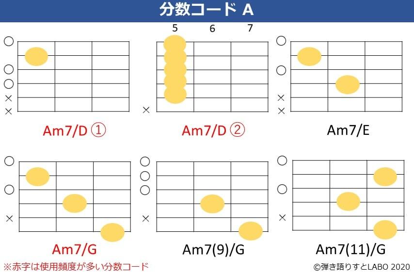 Aの分数コード4。Am7/D,Am7/E,Am7/G,Am7(9)/G,Am7(11)/Gのコードフォーム