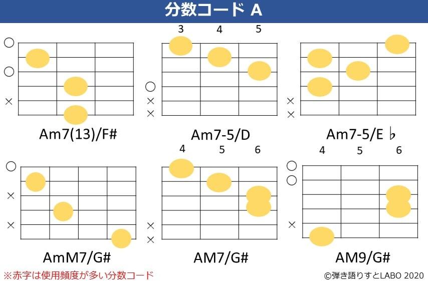 Aの分数コード5。Am7(13)/F#,Am7-5/D,Am7-5/E♭,AmM7/G#,Amaj7/G#,Amaj9/G#のコードフォーム