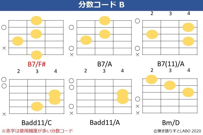 Bの分数コード2。B7/F#,B7/A,B7(11)/A,Badd11/C,Badd11/A,Bm/Dのコードフォーム