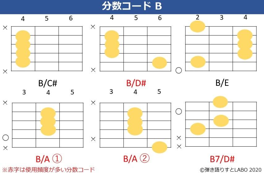 Bの分数コード。B/C#,B/D#,B/E,B/A,B7/D#のコードフォーム