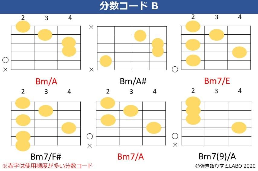 Bの分数コード3。Bm/A,Bm/A#,Bm7/E,Bm7/F#,Bm7/A,Bm7(9)/Aのコードフォーム