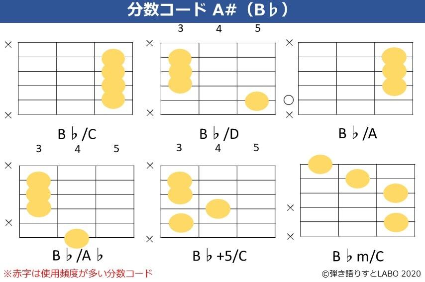 B♭の分数コード。B♭/C,B♭/D,B♭/A,B♭/A♭,B♭+5/C,B♭m/Cのコードフォーム
