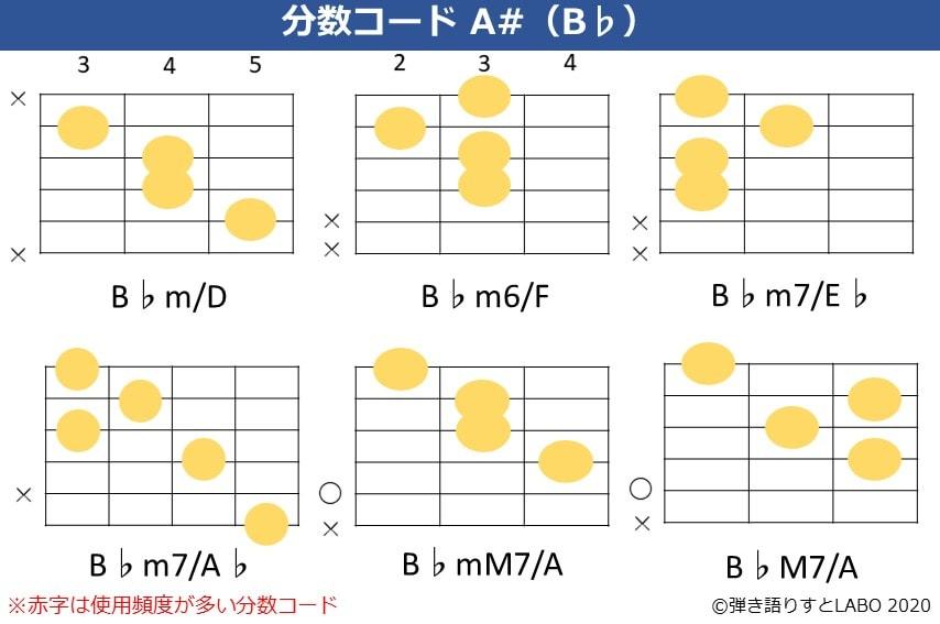 B♭の分数コード2。B♭m/D,B♭m6/F,B♭m7/E♭,B♭m7/A♭,B♭mM7/A,B♭maj7/Aのコードフォーム