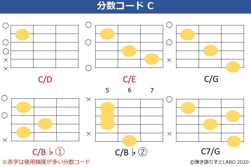 Cの分数コード 6種類。C/D,C/E,C/G,C/B♭,C7/Gのコードフォームを記載