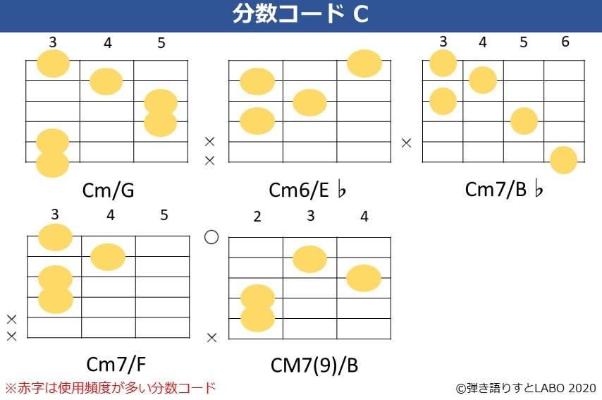 Cの分数コード3。Cm/G,Cm/E♭,Cm7/B♭,Cm7/F,CM7(9)/Bのコードフォーム