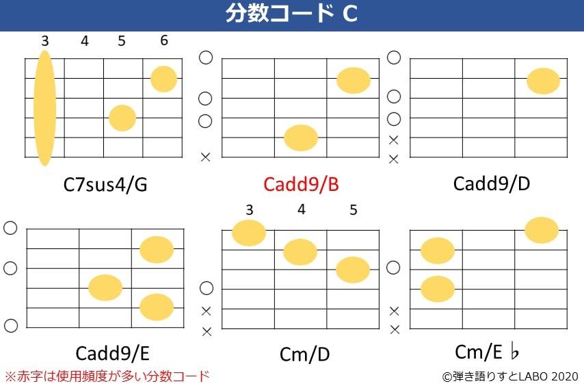 Cの分数コード2。C7sus4/G,Cadd9/B,Cadd9/D,Cadd9/E,Cm/D,Cm/E♭のコードフォーム。