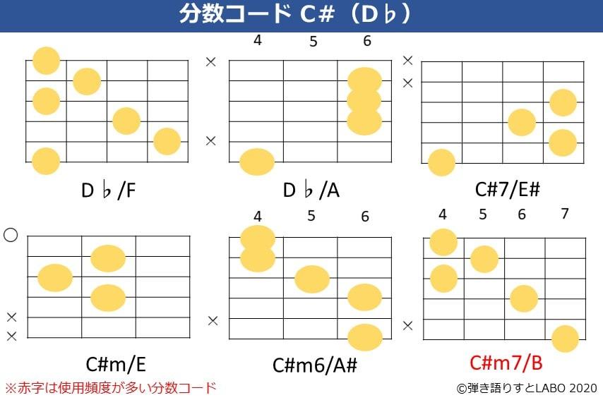 C#の分数コード。D♭/F,D♭/A,C#7/E#,C#m/E,C#m6/A#,C#m7/Bのコードフォーム