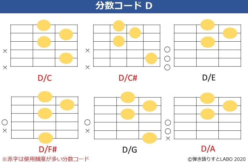 Dの分数コード。D/C,D/C#,D/E,D/F#,D/G,D/Aのコードフォーム