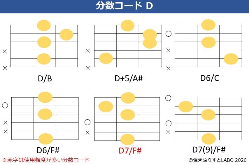 Dの分数コード2。D/B,D+5/A#,D6/C,D6/F#,D7/F#,D7(9)/F#のコードフォーム