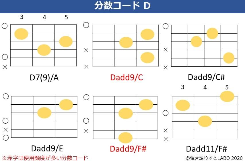Dの分数コード3。D7(9)/A,Dadd9/C,Dadd9/C#,Dadd9/E,Dadd9/F#,Dadd11/F#のコードフォーム