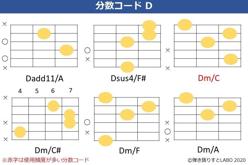 Dの分数コード4。Dadd11/A,Dsus4/F#,Dm/C,Dm/C#,Dm/F,Dm/Aのコードフォーム