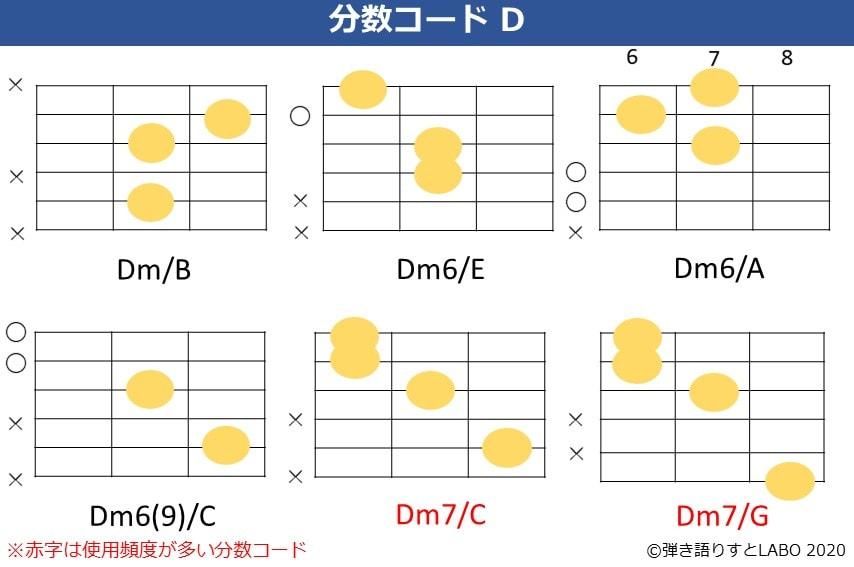 Dの分数コード5。Dm/B,Dm6/E,Dm6/A,Dm6(9)/C,Dm7/C,Dm7/Gのコードフォーム