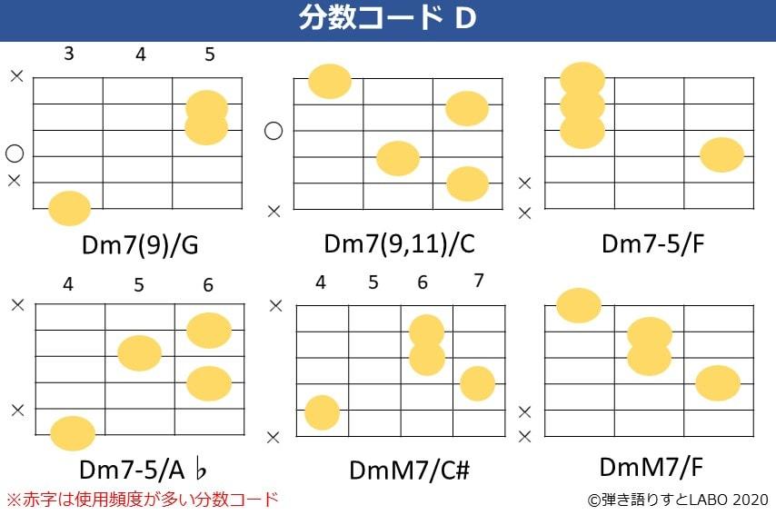 Dの分数コード6。Dm7(9)/G,Dm7(9,11)/C,Dm7-5/F,Dm7-5/A♭,DmM7/C#,DmM7/Fのコードフォーム