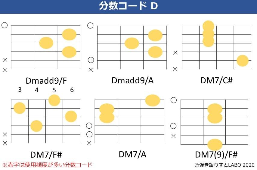 Dの分数コード7。Dmadd9/F,Dmadd9/A,Dmaj7/C#,Dmaj7/F#,Dmaj7/A,Dmaj7(9)/F#のコードフォーム