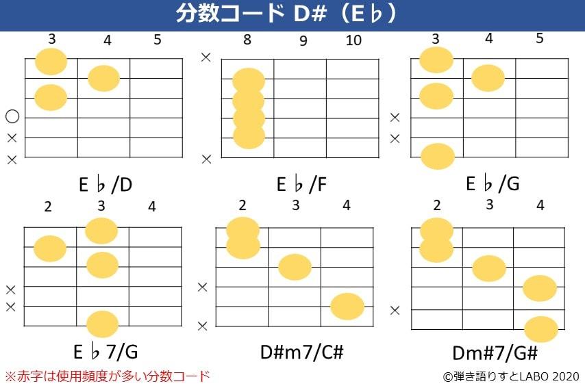D#の分数コード。E♭/D,E♭/F,E♭/G,E♭7/G,D#m7/C#,D#m7/G#のコードフォーム