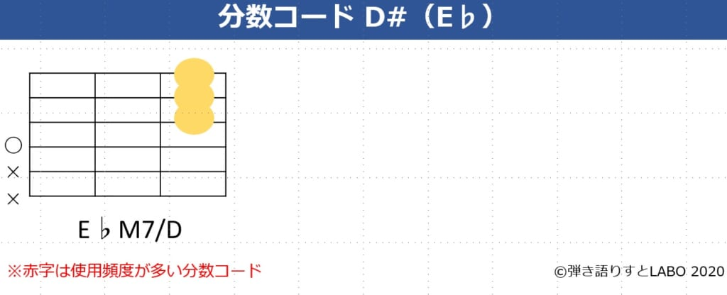 D#の分数コード2。E♭maj7/Dのコードフォーム