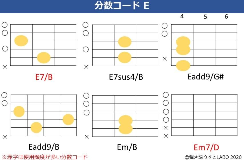 Eの分数コード2。E7/B,E7sus4/B,Eadd9/G#,Eadd9/B,Em/B,Em7/Dのコードフォーム