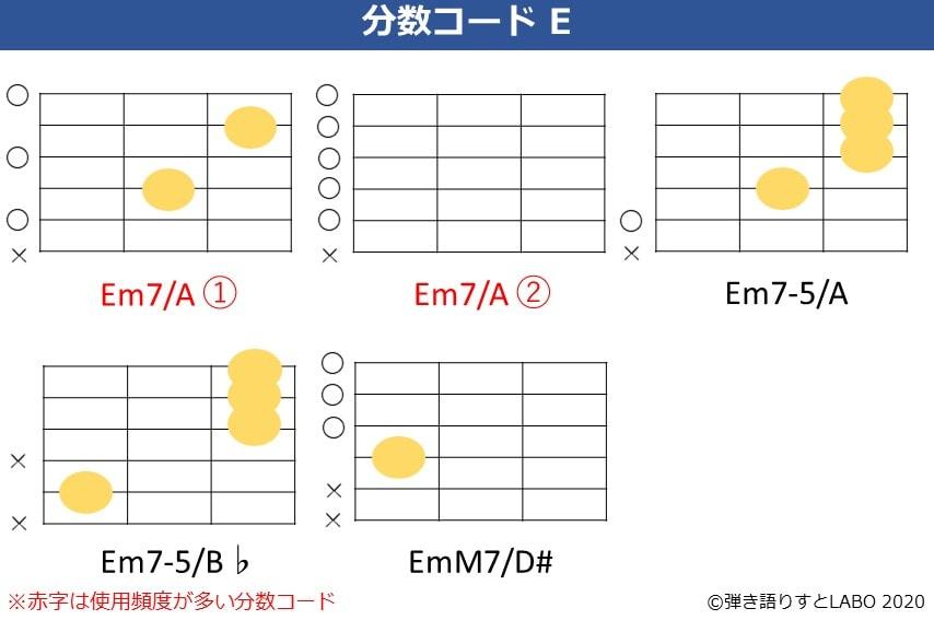 Eの分数コード3。Em7/A,Em7-5/A,Em7-5/B♭,EmM7/D#のコードフォーム