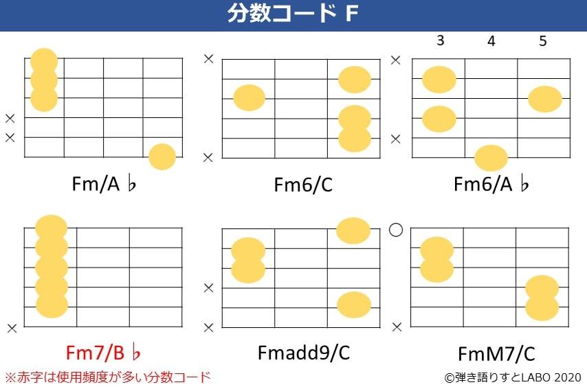 Fの分数コード2。Fm/A♭,Fm6/C,Fm6/A♭,Fm7/B♭,Fmadd9/C,FmM7/Cのコードフォーム
