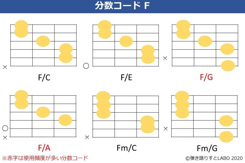 Fの分数コード。F/C,F/E,F/G,F/A,Fm/C,Fm/Gのコードフォーム