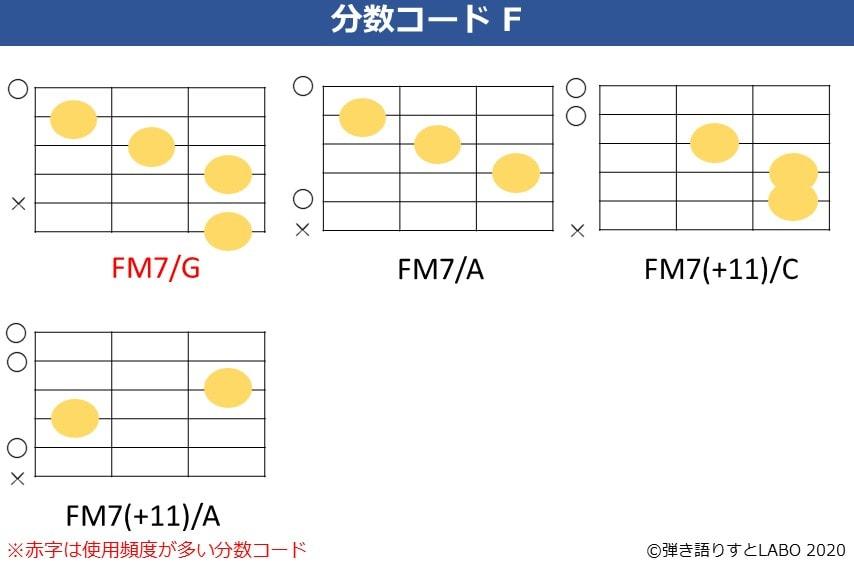 Fの分数コード3。Fmaj7/G,Fmaj7/A,Fmaj7(+11)/C,Fmaj7(+11)/Aのコードフォーム