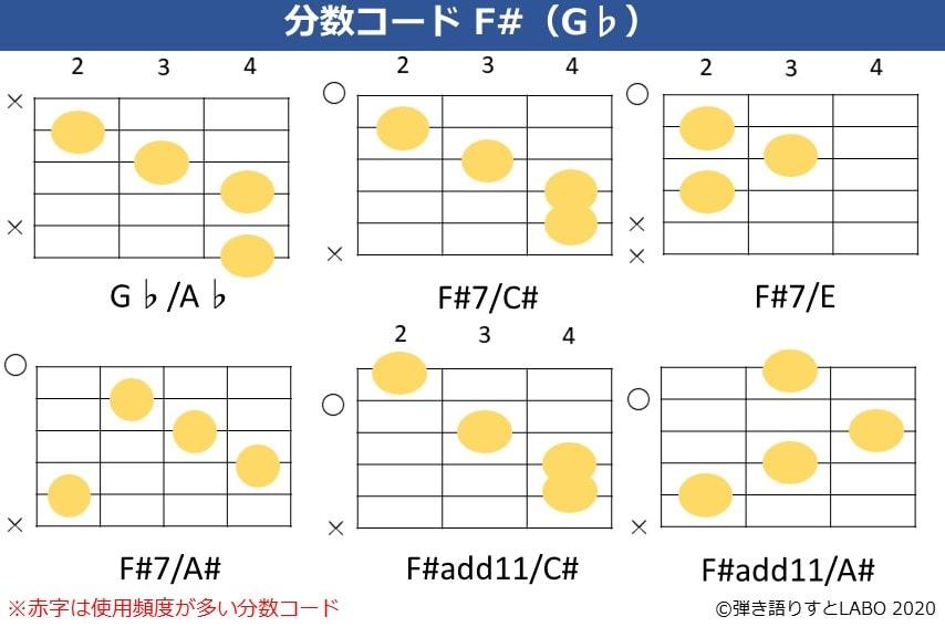 F#の分数コード。G♭/A♭,F#7/C#,F#7/E,F#7/A#,F#add11/C#,F#add11/A#のコードフォーム