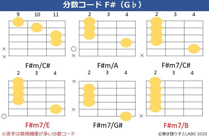 F#の分数コード2。F#m/C,F#m/A,F#m7/C#,F#m7/E,F#m7/G#,F#m7/Bのコードフォーム