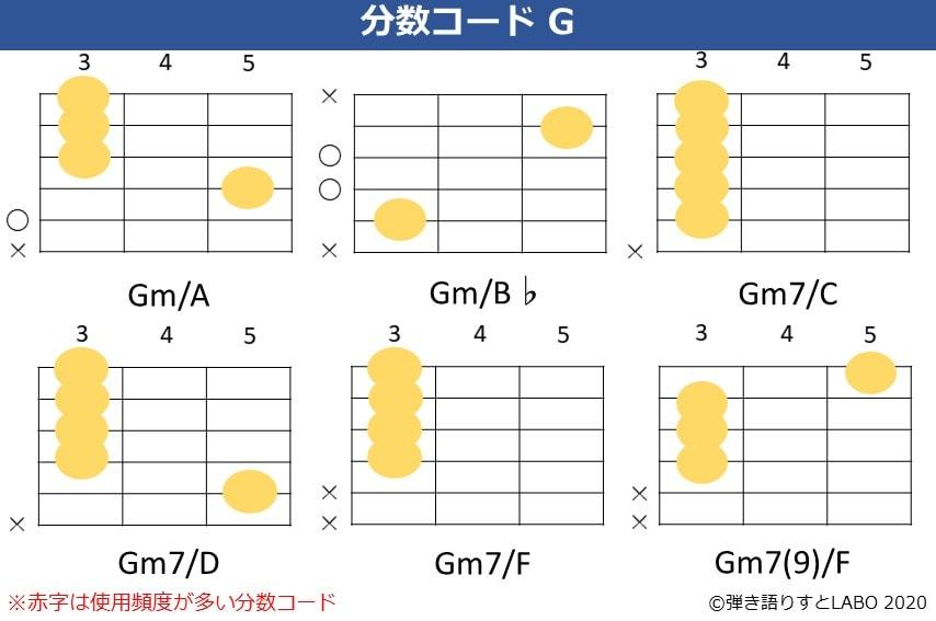 Gの分数コード4。Gm/A,Gm/B♭,Gm7/C,Gm7/D,Gm7/F,Gm7(9)/Fのコードフォーム