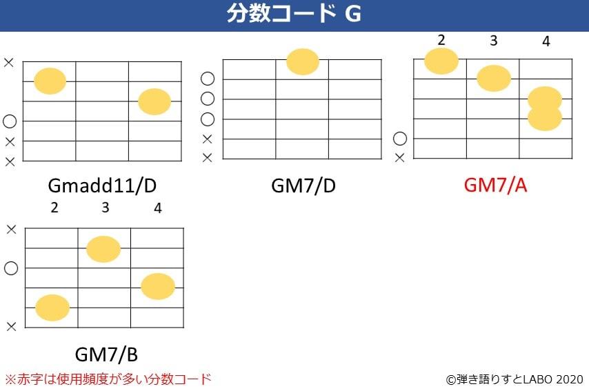 Gの分数コード5。Gmadd11/D,Gmaj7/D,Gmaj7/A,Gmaj7/Bのコードフォーム