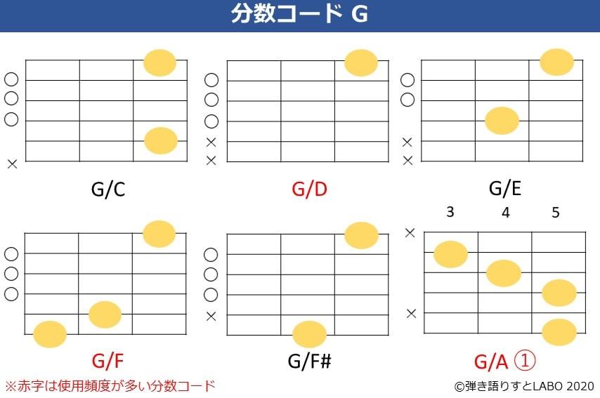 Gの分数コード。G/C,G/D,G/E,G/F,G/F#,G/Aのコードフォーム