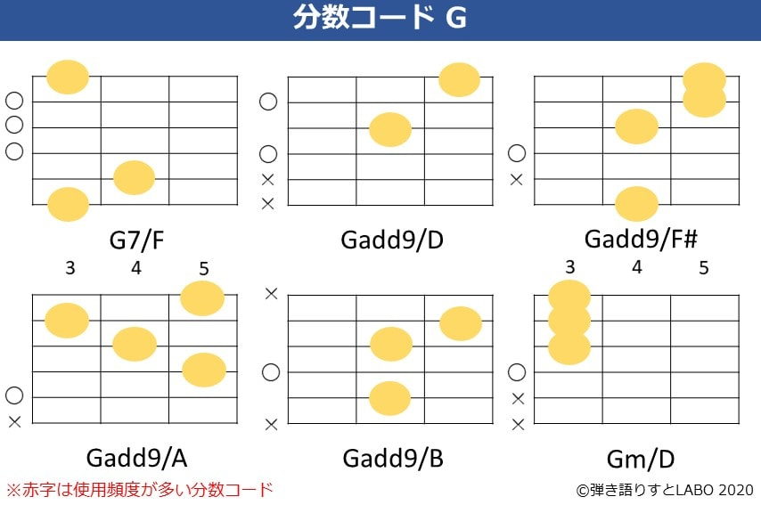 Gの分数コード3。G7/F,Gadd9/D,Gadd9/F#,Gadd9/A,Gadd9/B,Gm/Dのコードフォーム