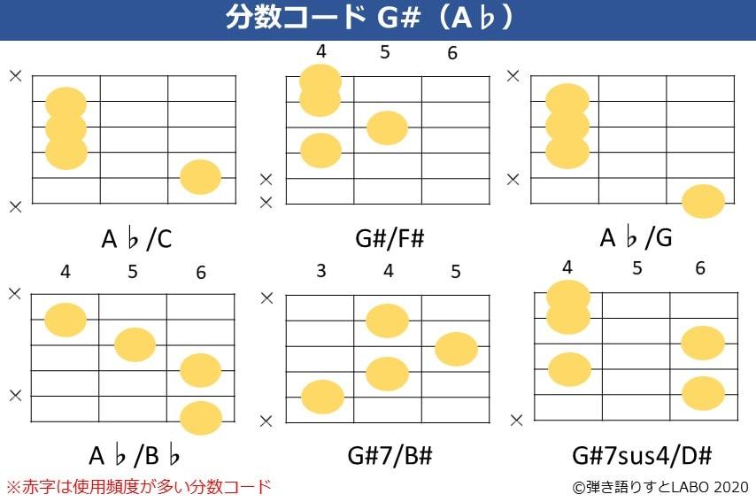 G#の分数コード。A♭/C,G#/F#,A♭/G,A♭/B♭,G#7/B#,G#7sus4/D#のコードフォーム