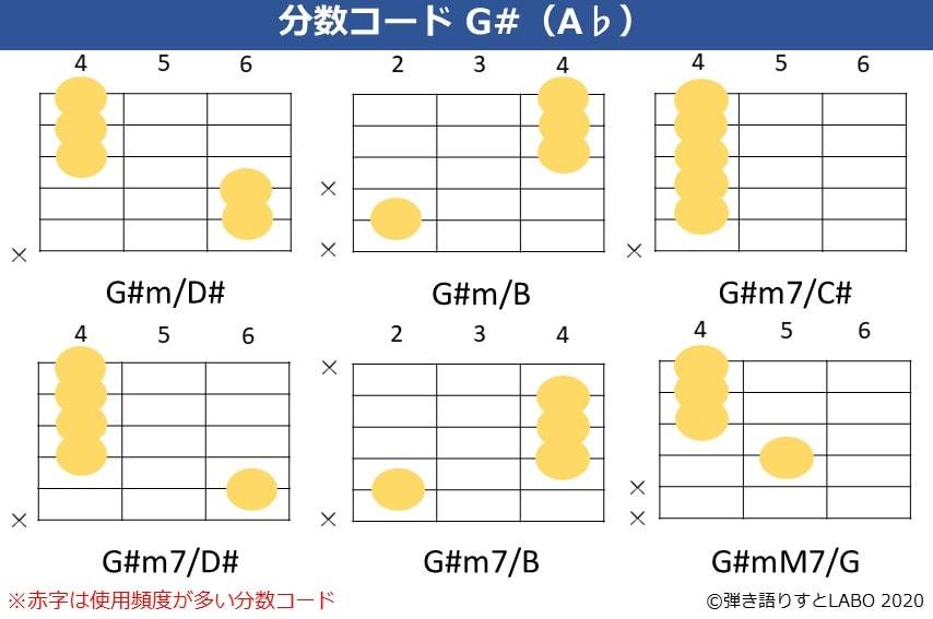 G#の分数コード2。G#m/D#,G#m/B,G#m/C#,G#m7/D#,G#m7/B,G#mM7/Gのコードフォーム