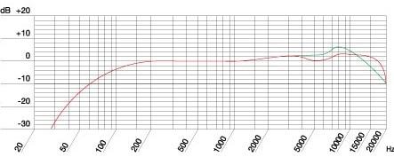 AKG C5の周波数特性