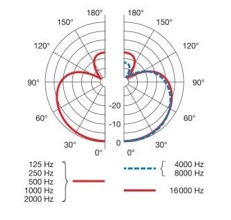 AKG C7の指向性