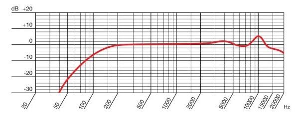 AKG C7の周波数特性