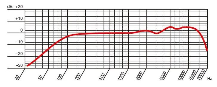 AKG D5-Y3の周波数特性