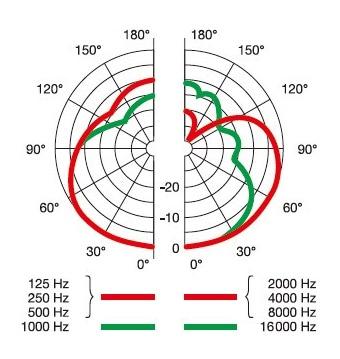 AKG D5-Y3の指向性