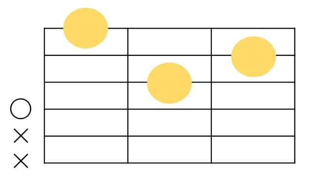 Dmコードのコードダイアグラム