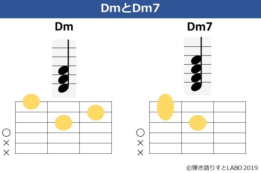 DmとDm7の違い