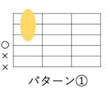 Dm7-5の開放弦を使ったローコードパターン
