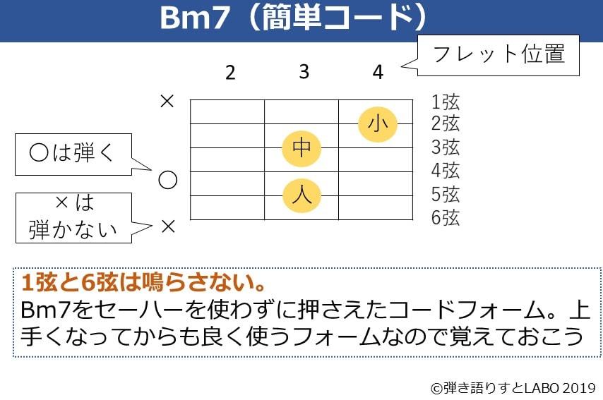 Bm7の簡単コードフォーム
